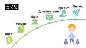 Схема получения кредитов