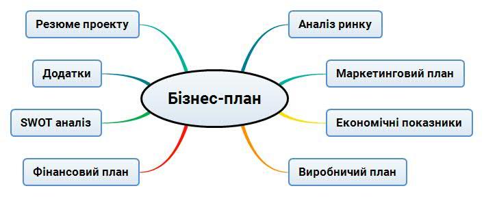 Структура бізнес плану
